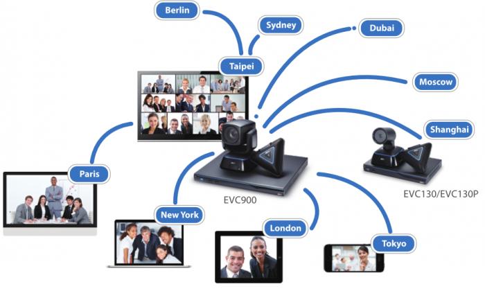 Khả năng tương thích của thiết bị hội nghị truyền hình AVer 2