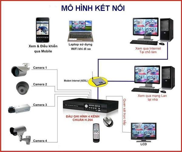 Mô hình kết nối camera giám sát
