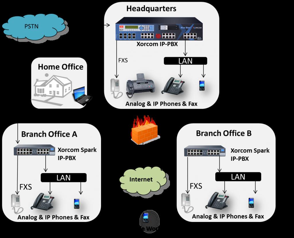 Sơ đồ kết nối nhiều hệ thống với nhau