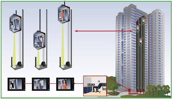 Giải pháp lắp camera giám sát không dây