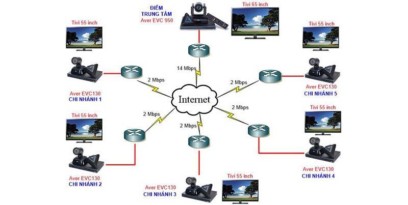 Sơ đồ kết nối giải pháp hội nghị truyền hình