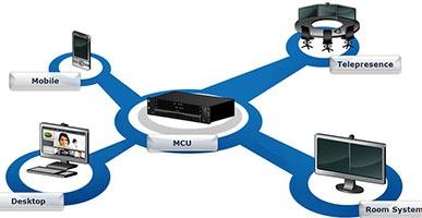 Thiết bị MCU hội nghị truyền hình là gì?